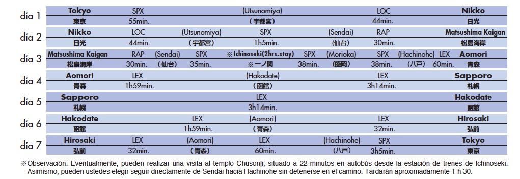 Itinerario de 7 días en tren por el Norte de Japón